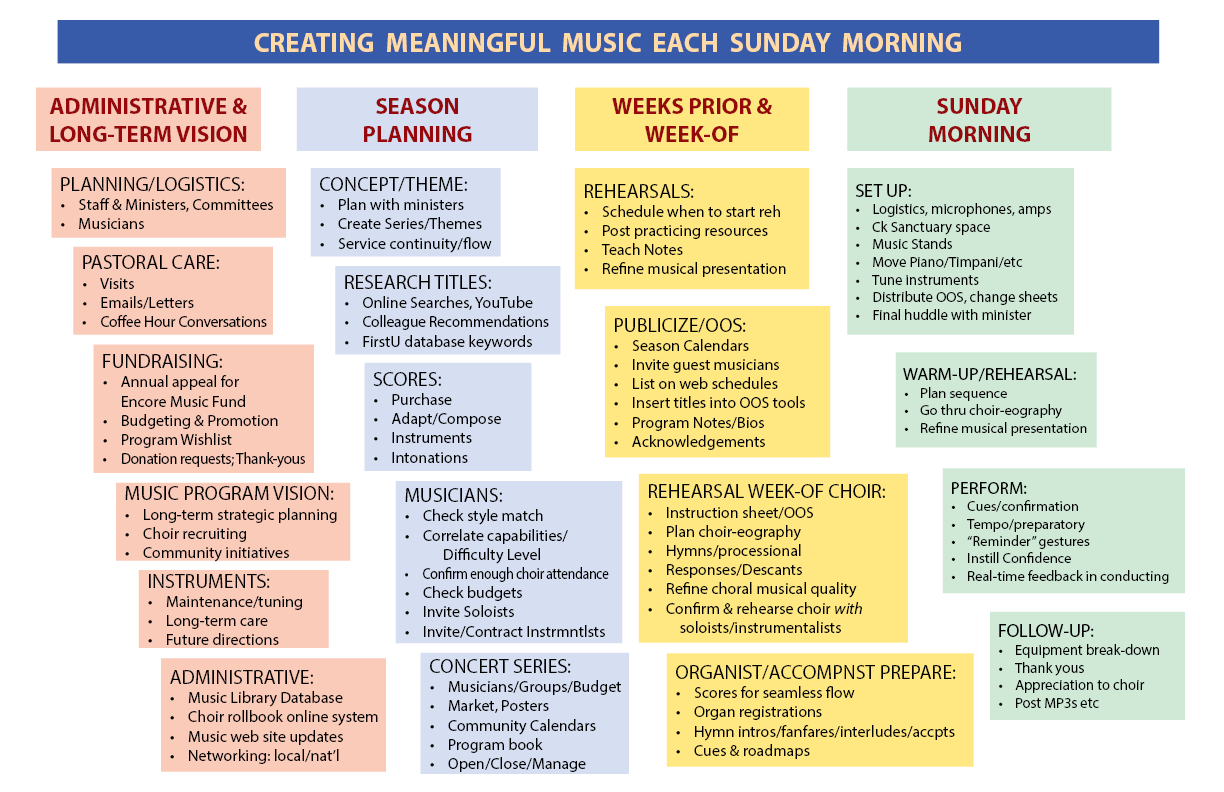 flowchart for making music each sunday morning service